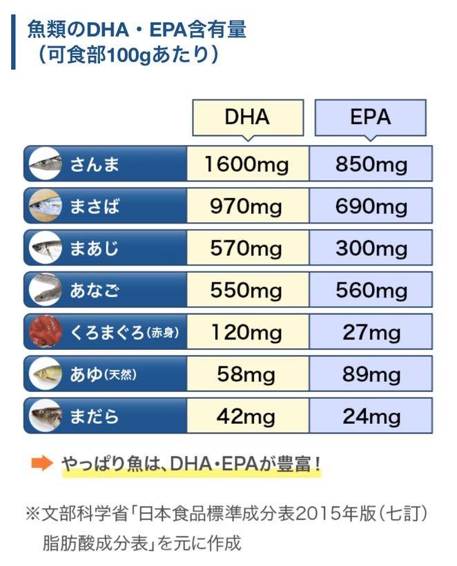 EPA/DHA含有量